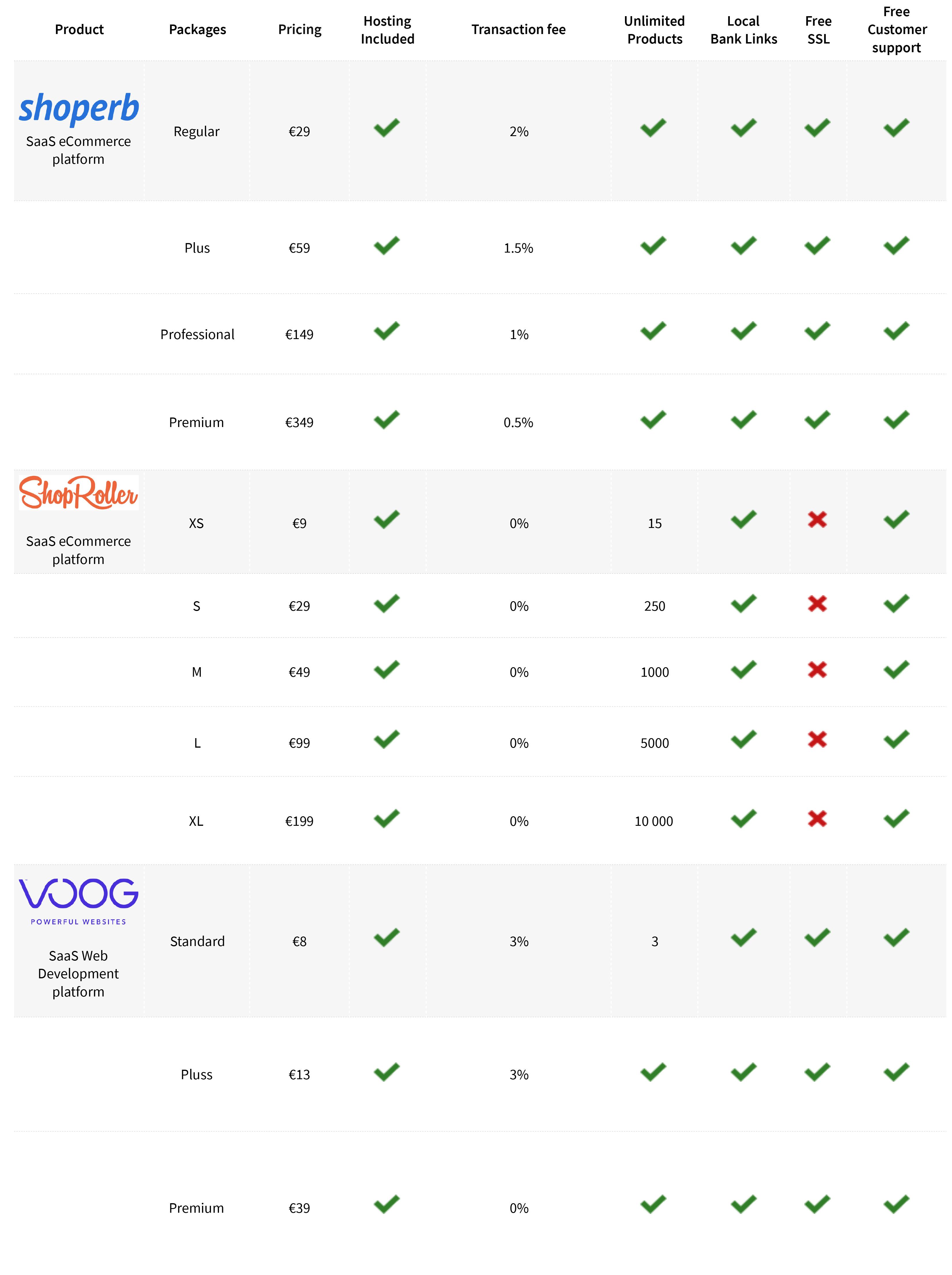 ecommerce, ecommerce platform, ecommerce platforms, online store, online stores